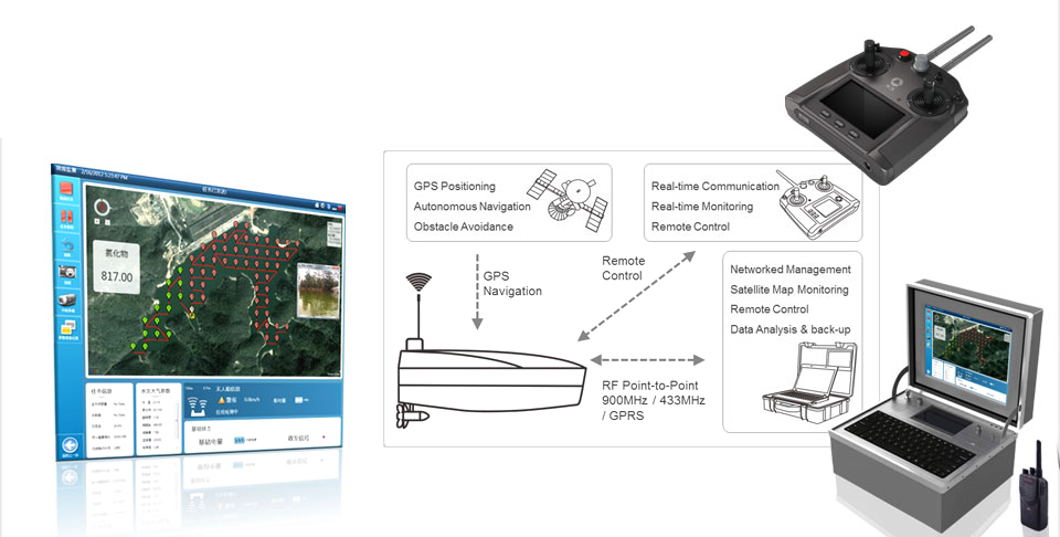 akcesoria - dron